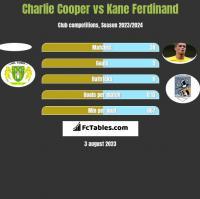 Charlie Cooper vs Kane Ferdinand h2h player stats