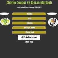 Charlie Cooper vs Kieran Murtagh h2h player stats