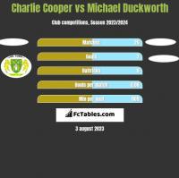 Charlie Cooper vs Michael Duckworth h2h player stats