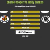 Charlie Cooper vs Ricky Shakes h2h player stats