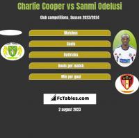 Charlie Cooper vs Sanmi Odelusi h2h player stats