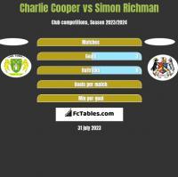 Charlie Cooper vs Simon Richman h2h player stats