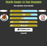 Charlie Cooper vs Tom Champion h2h player stats