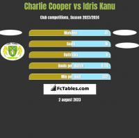 Charlie Cooper vs Idris Kanu h2h player stats
