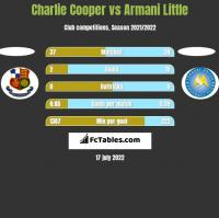 Charlie Cooper vs Armani Little h2h player stats