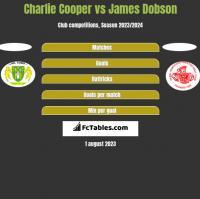 Charlie Cooper vs James Dobson h2h player stats
