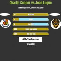 Charlie Cooper vs Joan Luque h2h player stats