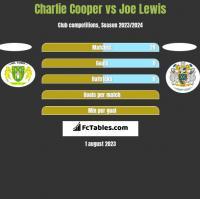 Charlie Cooper vs Joe Lewis h2h player stats