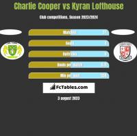 Charlie Cooper vs Kyran Lofthouse h2h player stats