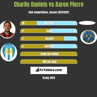 Charlie Daniels vs Aaron Pierre h2h player stats