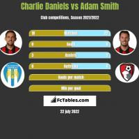 Charlie Daniels vs Adam Smith h2h player stats
