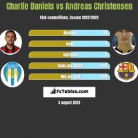 Charlie Daniels vs Andreas Christensen h2h player stats