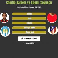 Charlie Daniels vs Caglar Soyuncu h2h player stats