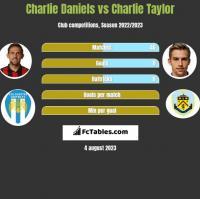 Charlie Daniels vs Charlie Taylor h2h player stats