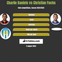 Charlie Daniels vs Christian Fuchs h2h player stats