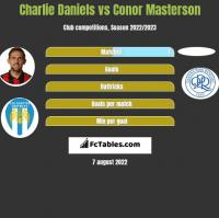 Charlie Daniels vs Conor Masterson h2h player stats