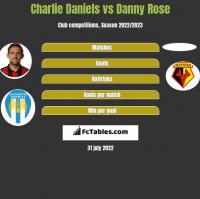 Charlie Daniels vs Danny Rose h2h player stats