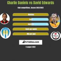 Charlie Daniels vs David Edwards h2h player stats
