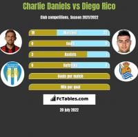 Charlie Daniels vs Diego Rico h2h player stats