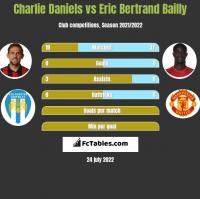 Charlie Daniels vs Eric Bertrand Bailly h2h player stats