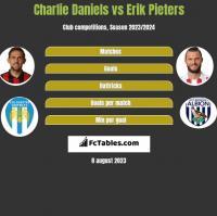 Charlie Daniels vs Erik Pieters h2h player stats