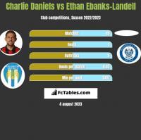 Charlie Daniels vs Ethan Ebanks-Landell h2h player stats