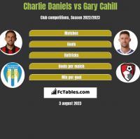 Charlie Daniels vs Gary Cahill h2h player stats