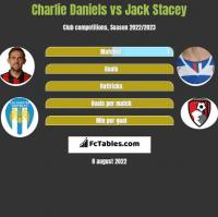 Charlie Daniels vs Jack Stacey h2h player stats