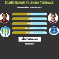 Charlie Daniels vs James Tarkowski h2h player stats