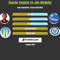 Charlie Daniels vs Jim McNulty h2h player stats