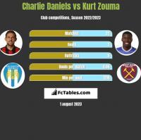 Charlie Daniels vs Kurt Zouma h2h player stats