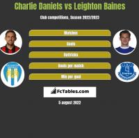 Charlie Daniels vs Leighton Baines h2h player stats