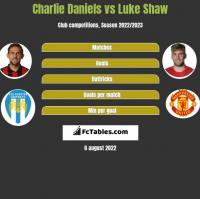 Charlie Daniels vs Luke Shaw h2h player stats