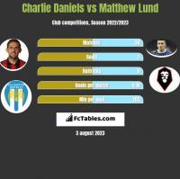 Charlie Daniels vs Matthew Lund h2h player stats