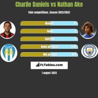 Charlie Daniels vs Nathan Ake h2h player stats