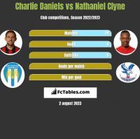 Charlie Daniels vs Nathaniel Clyne h2h player stats