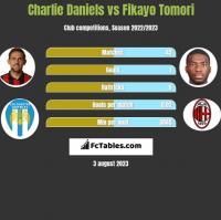 Charlie Daniels vs Fikayo Tomori h2h player stats