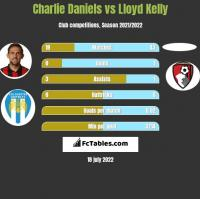 Charlie Daniels vs Lloyd Kelly h2h player stats