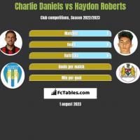 Charlie Daniels vs Haydon Roberts h2h player stats