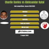 Charlie Davies vs Aleksandar Katai h2h player stats