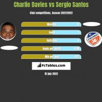 Charlie Davies vs Sergio Santos h2h player stats
