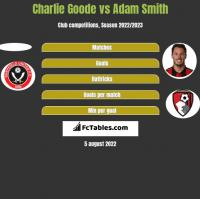 Charlie Goode vs Adam Smith h2h player stats