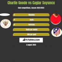 Charlie Goode vs Caglar Soyuncu h2h player stats