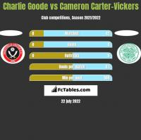 Charlie Goode vs Cameron Carter-Vickers h2h player stats