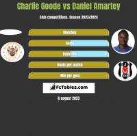 Charlie Goode vs Daniel Amartey h2h player stats