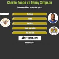 Charlie Goode vs Danny Simpson h2h player stats