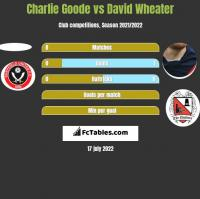 Charlie Goode vs David Wheater h2h player stats
