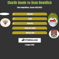 Charlie Goode vs Dean Bowditch h2h player stats