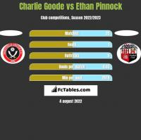 Charlie Goode vs Ethan Pinnock h2h player stats