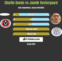 Charlie Goode vs Jannik Vestergaard h2h player stats